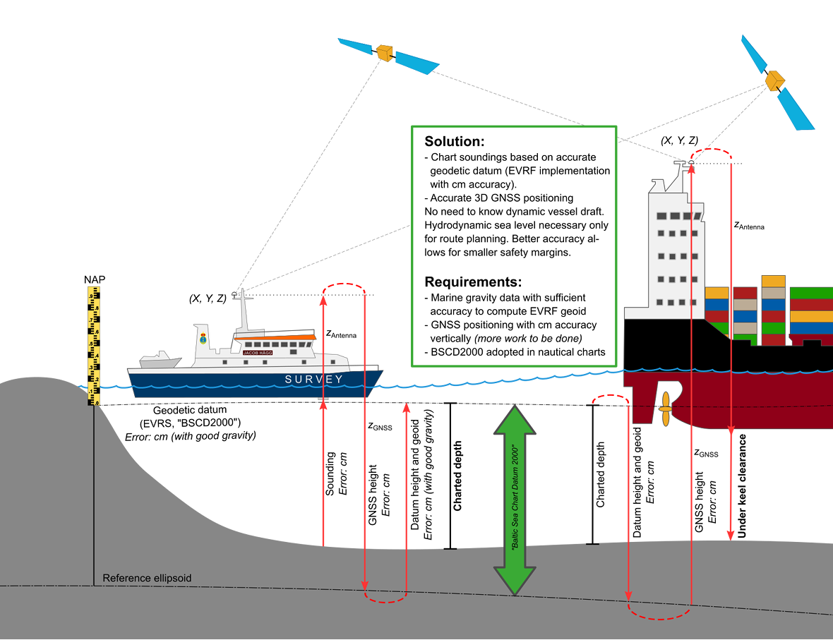 With an accurate geodetic chart datum it is straight-forward to calculate Under Keel Clearance from a height measurement obtained by the vessel's satellite positioning system. This gives the navigator much better control of the actual UKC of the vessel.