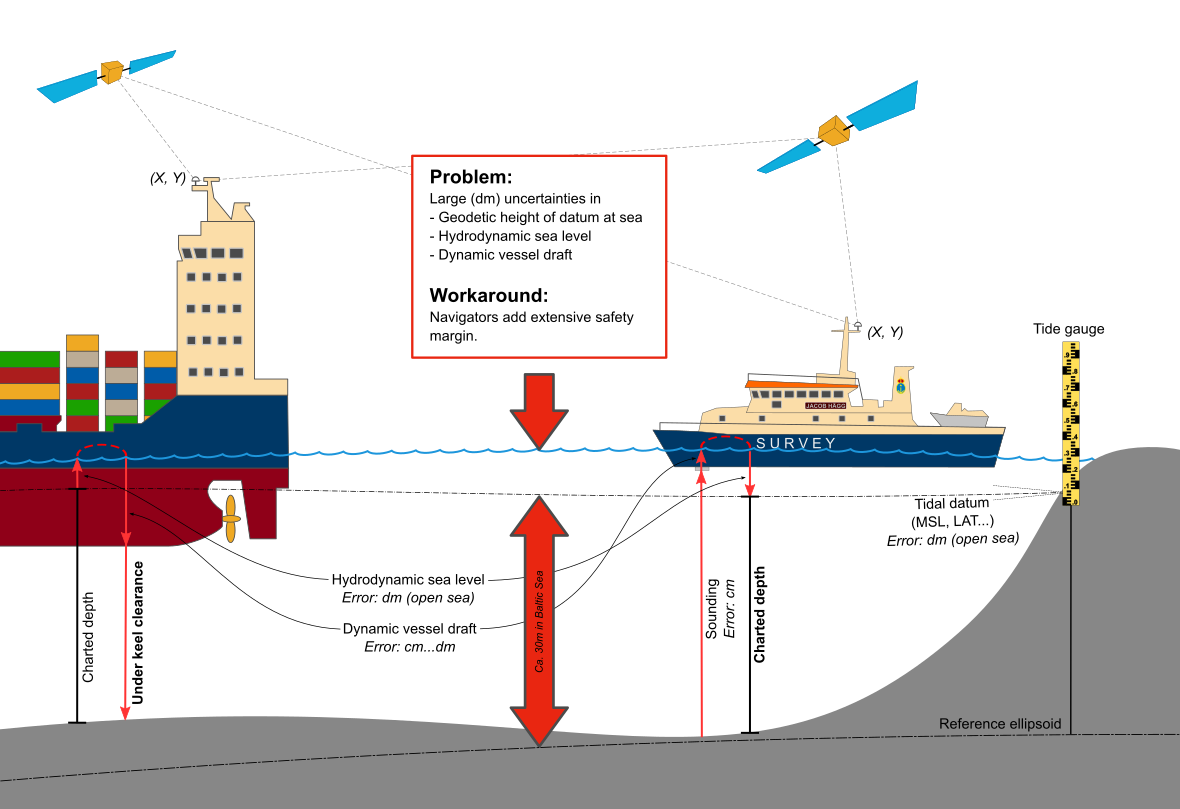 The present chart datum (Mean Sea Level in the Baltic Sea) includes relatively large uncertainties. Therefore conservatively applying large Under Keel Clearance margins is vital for safe vessel navigation.