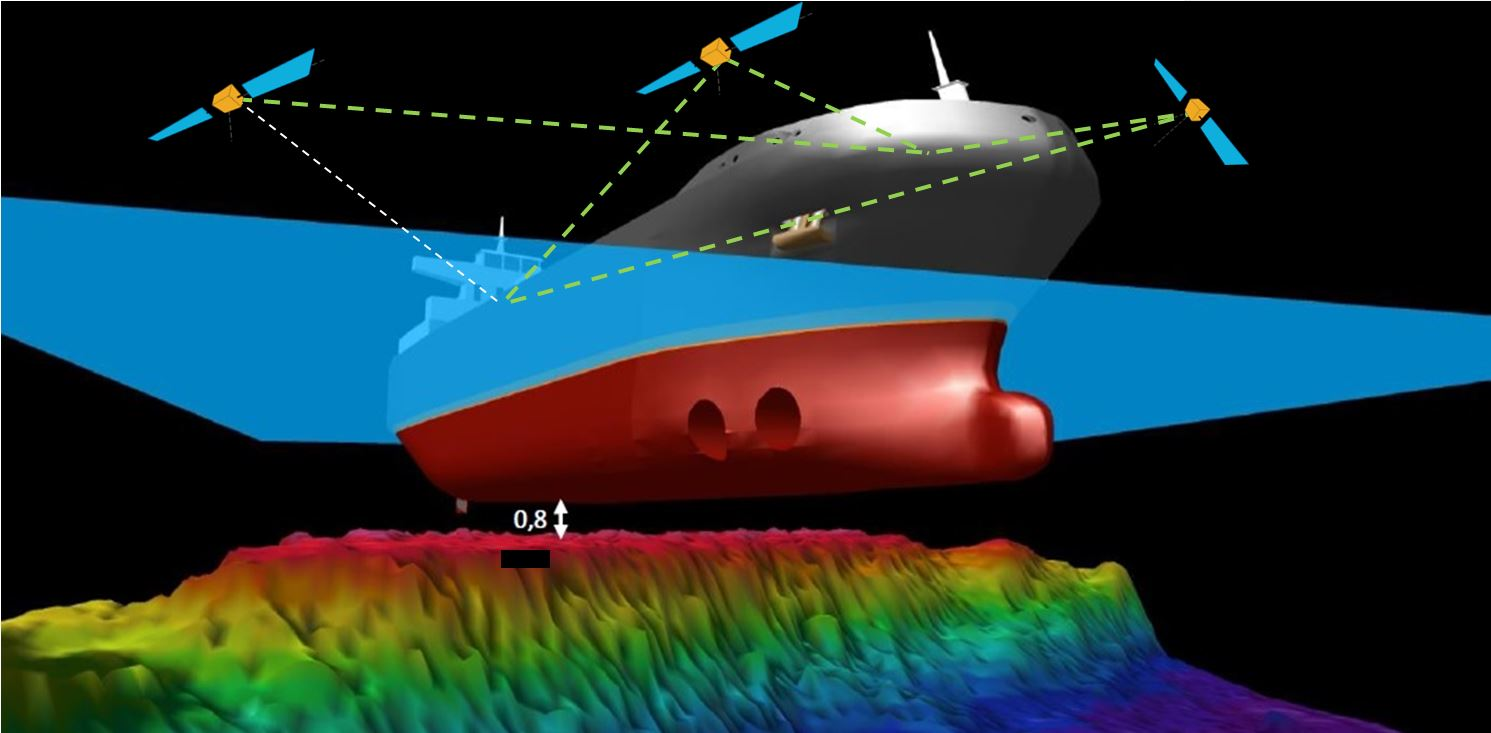 Reliable UKC data for planning and navigation may enable larger vessels into the Baltic Sea without compromising safety.